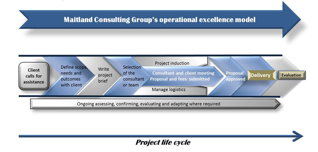 maitland corporate advisory Perth model